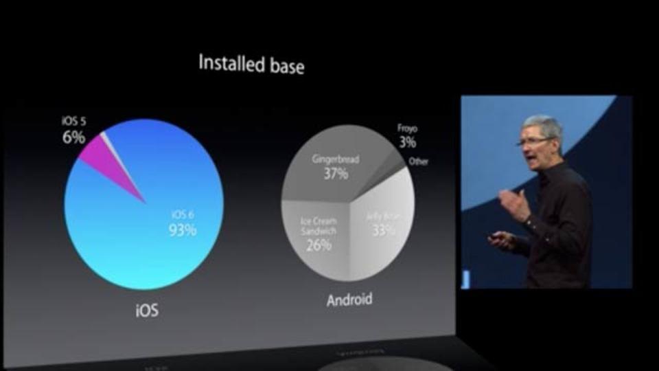 [ #WWDC2013 ]iOSユーザーのOSアップデート率93%、対してAndroidは...
