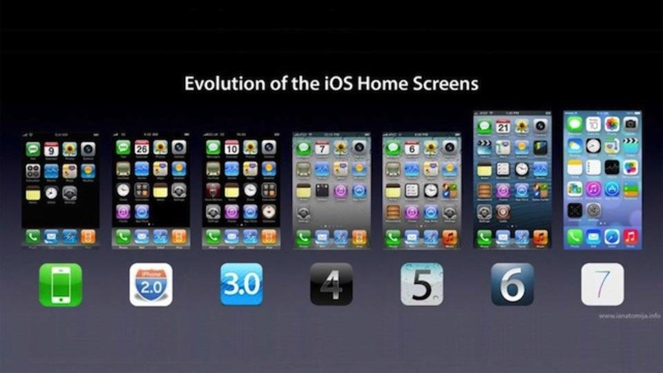 iPhoneホーム画面の歴史