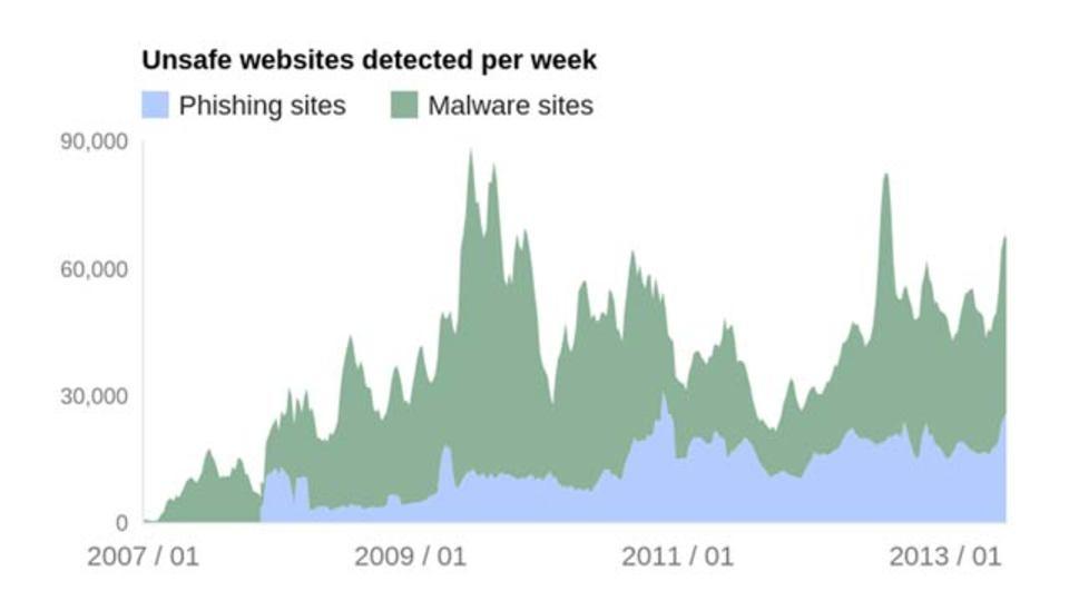 グーグルが安全なウェブ観覧のためにブロックしているサイト、その数1日1万サイト