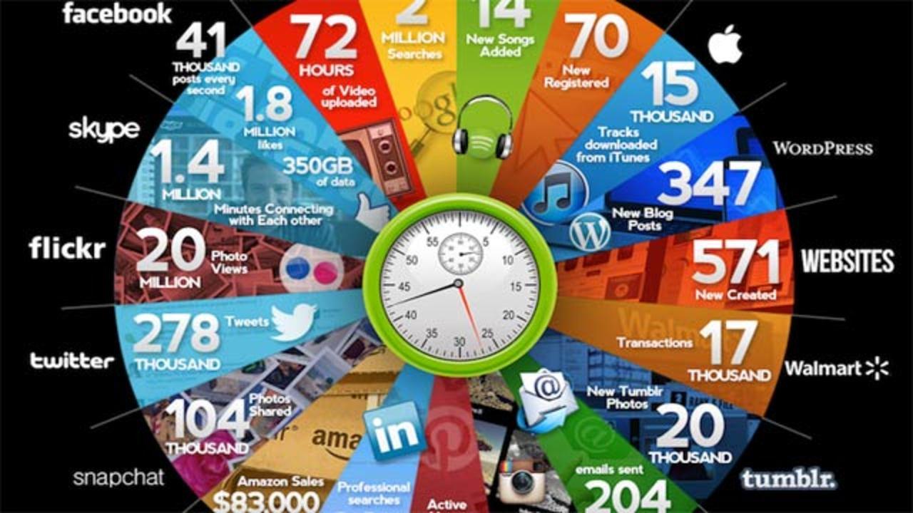 60秒、インターネットの世界では何が起きている?