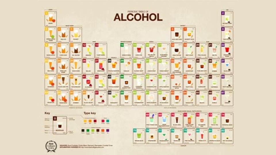 さ、週末だ! お酒の周期表だ!