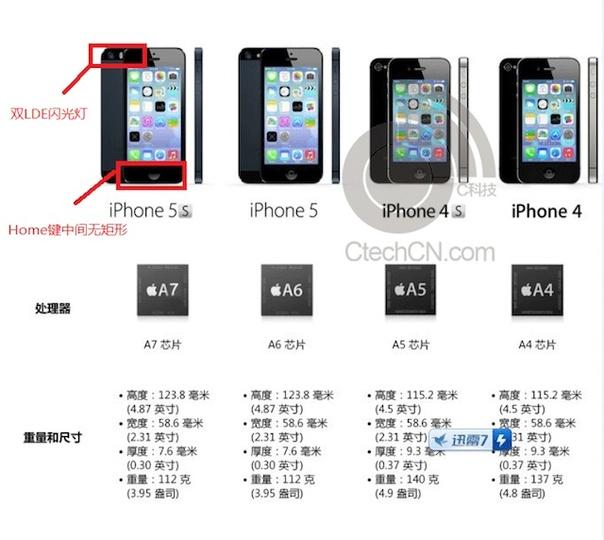 ついにiPhone 5Sの最終スペックが流出!? A7・指紋認証・120fps撮影・バッテリー駆動時間延長