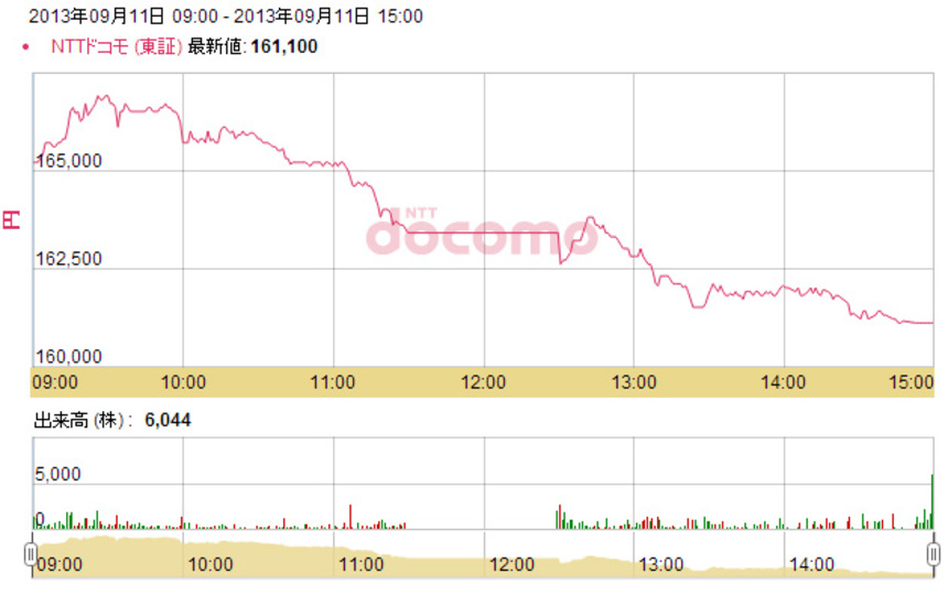 iPhoneの取り扱いを発表したのにドコモ株が値が落とした予想外の理由