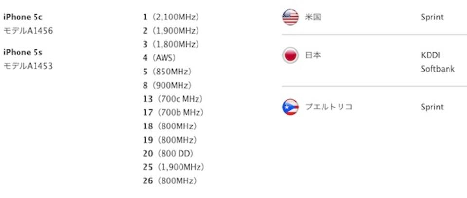 iPhone 5sと5c、ソフトバンクの900MHz帯(LTE利用は翌年以降)とauの800MHz帯に対応へ!(追記あり)
