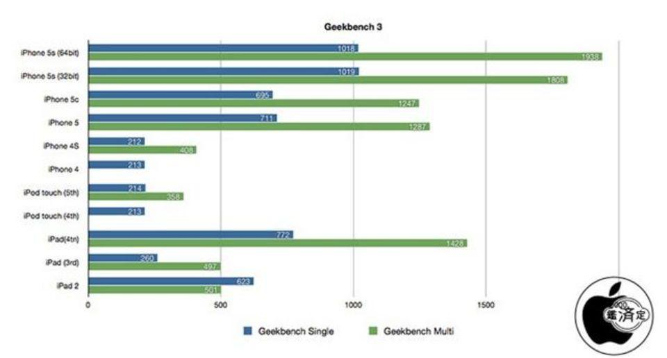 iPhone 5sとiPhone 5cのベンチマークスコアが判明。A7チップはやっぱり速かった!
