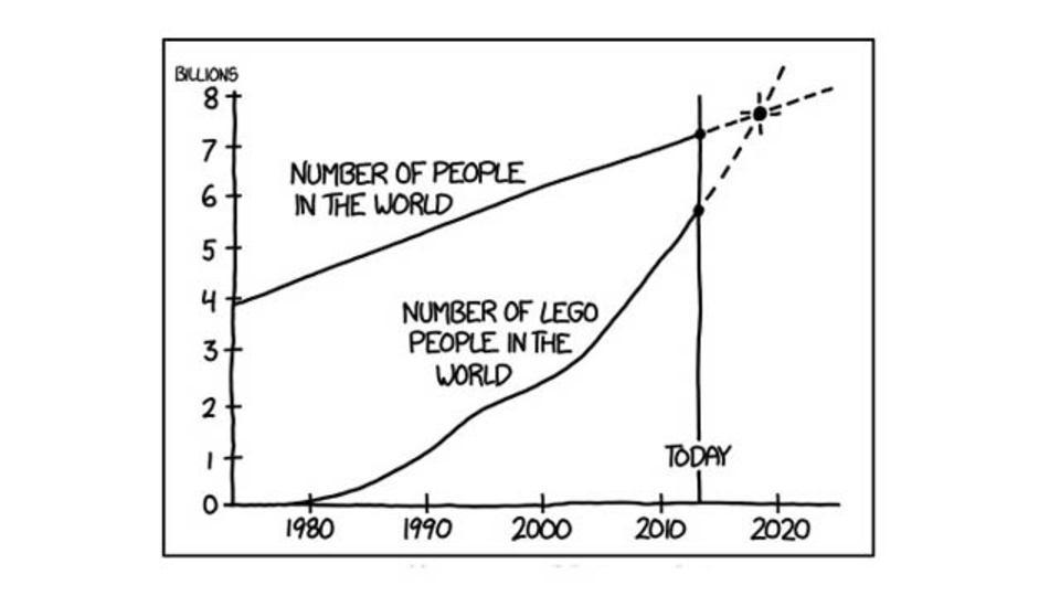 2019年には、レゴミニフィグ人口が世界の人口を超えそう