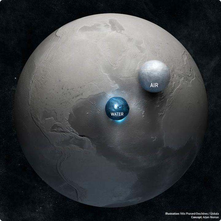 地球にはこれっぽっちしか水と空気がないのか…