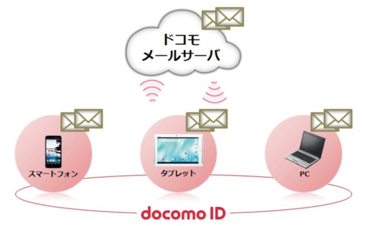 ドコモ版iPhoneで「ドコモメール」が12月17日から利用可能に! 新着メール通知機能も追加へ