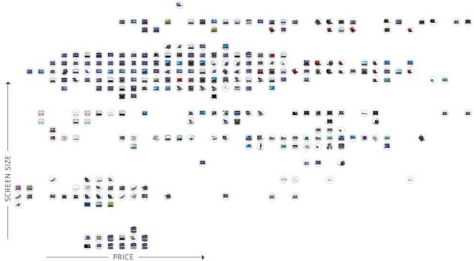 ノートPC選びで悩んだら、このチャートをどうぞ