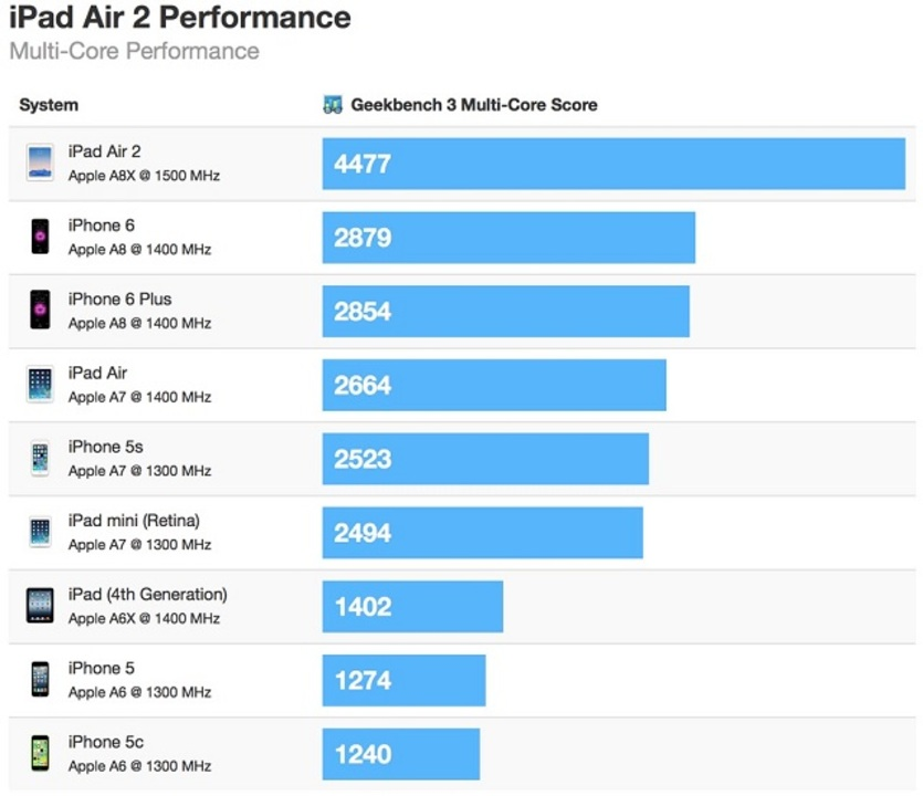 iPad Air 2のプロセッサ「A8X」、想像以上に進化してた