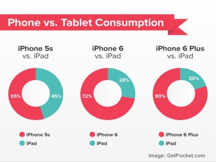 iPhone 6 Plus買うとiPad使わなくなる、の図