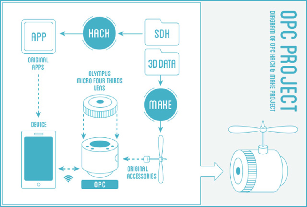 あなたもデジカメ開発者に。オリンパスによる「OPC Hack&Make Project」