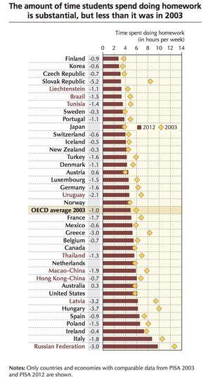 宿題にかける時間が長い国、短い国。比較チャート