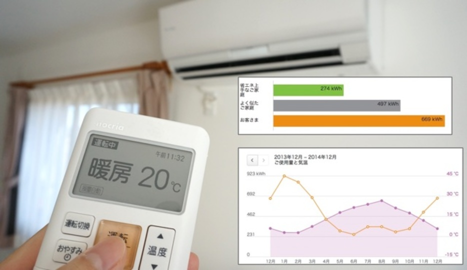 わが家は平均より多い? 少ない? 電気使用量・料金が見える化できる「でんき家計簿」