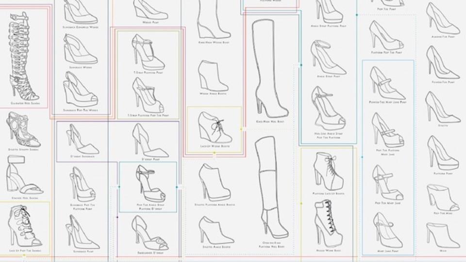 女性の靴の種類が1枚にまとめられた画像