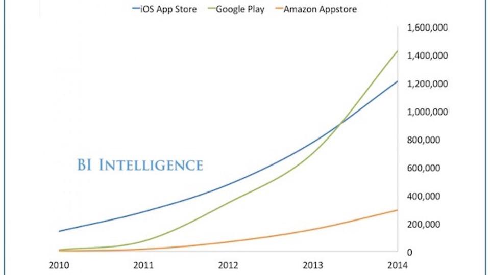 Google Playが提供アプリ数でアップル超え。でも稼いでいるのはiOSアプリの方