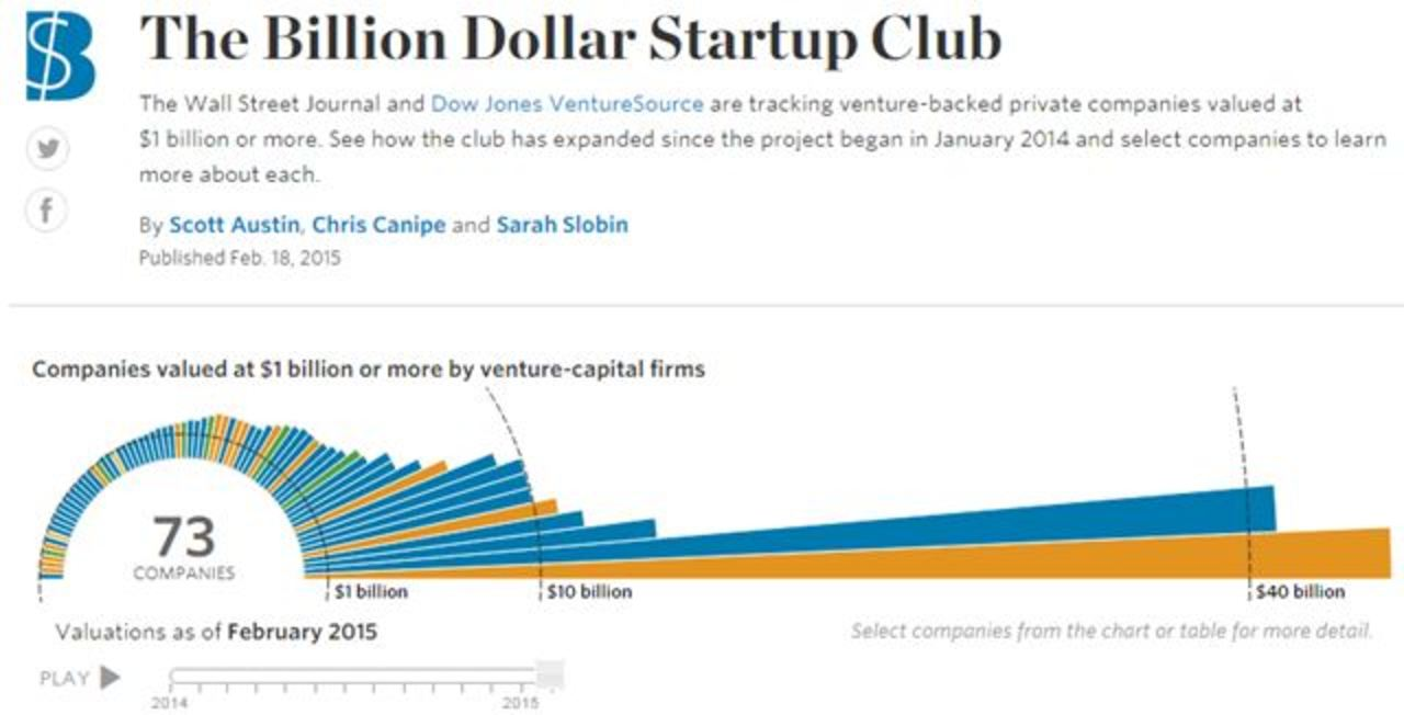10億ドル超えスタートアップ最新チャート。筆頭はあの会社
