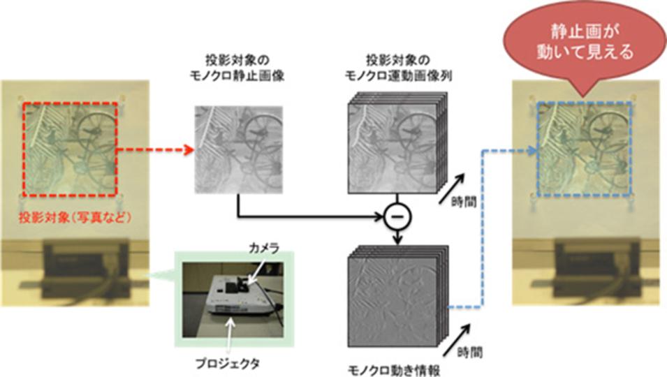 NTTが開発した新技術で、写真や絵の存在価値が大きくかわる可能性が