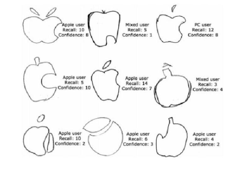 テストです。アップルのロゴ、正しく描ける?