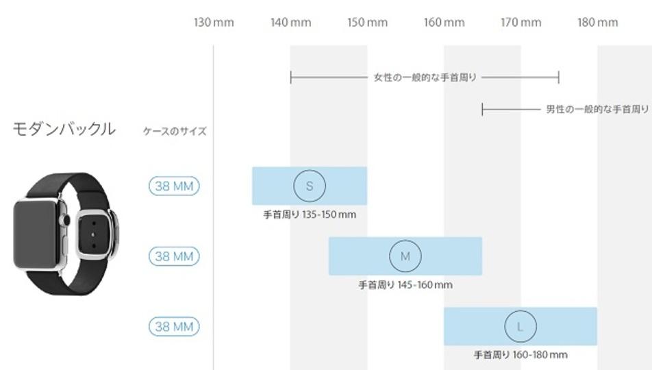 事前チェック。 Apple Watchのバンドのサイズガイドが公開