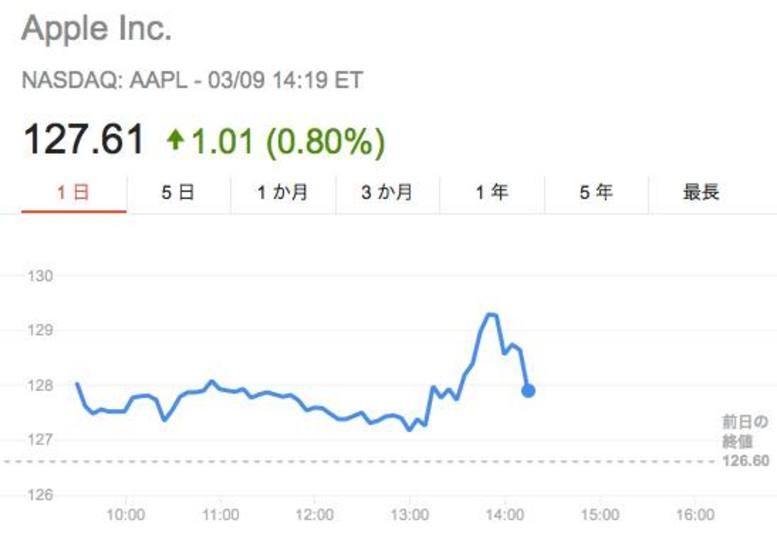 アップルの株価、上がって下がってる #AppleLive