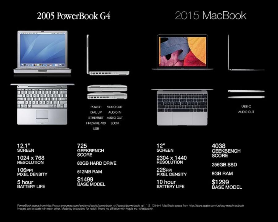 MacBookって10年でこんなに進化したんだ