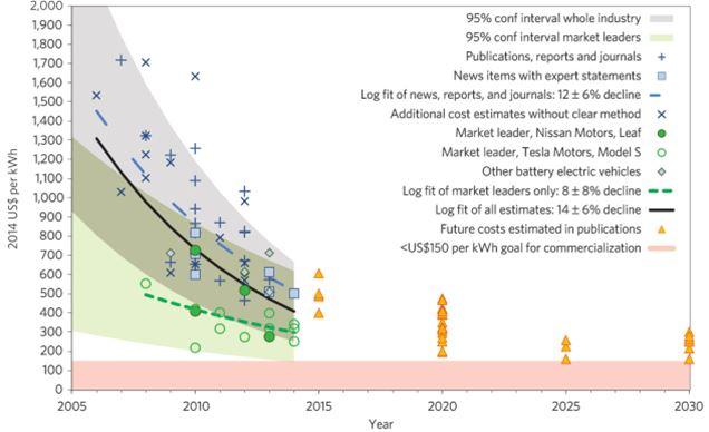 150505tesla_chart_pricereduction.jpg