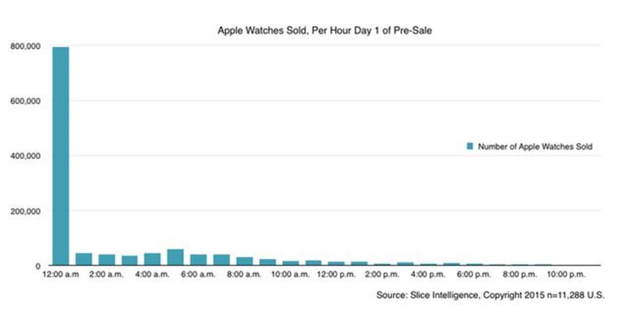 Apple Watch売れてるの?売れてないの?売上台数発表なし #WWDC2015