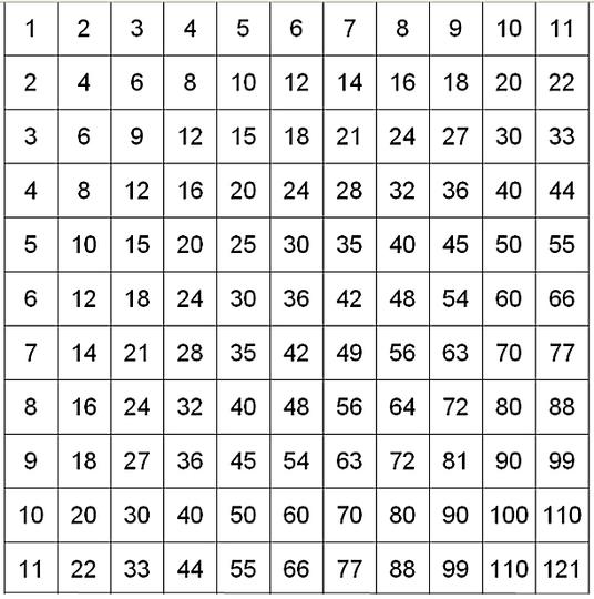 九九表が楽しくなる数学のお話