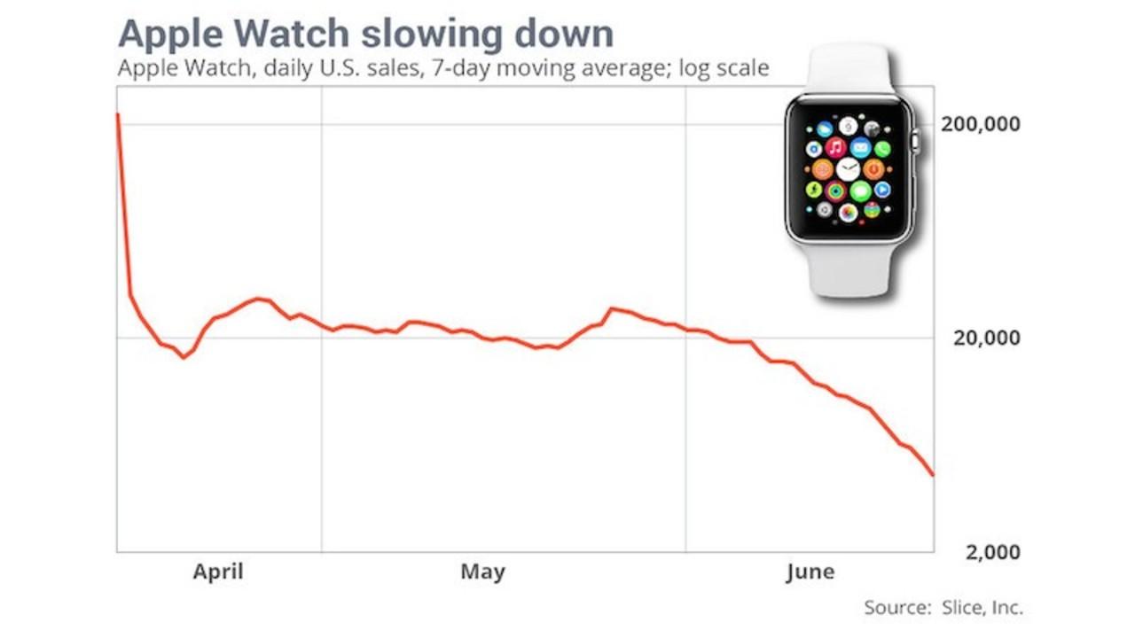あれ、Apple Watchの勢いが落ちてる…?