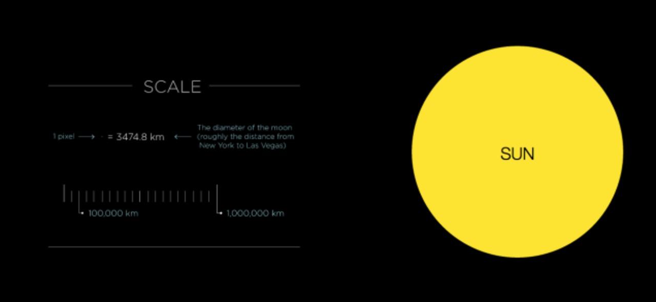 月が1ピクセルだとすると…太陽系の大きさを横スクロールで表現したサイト