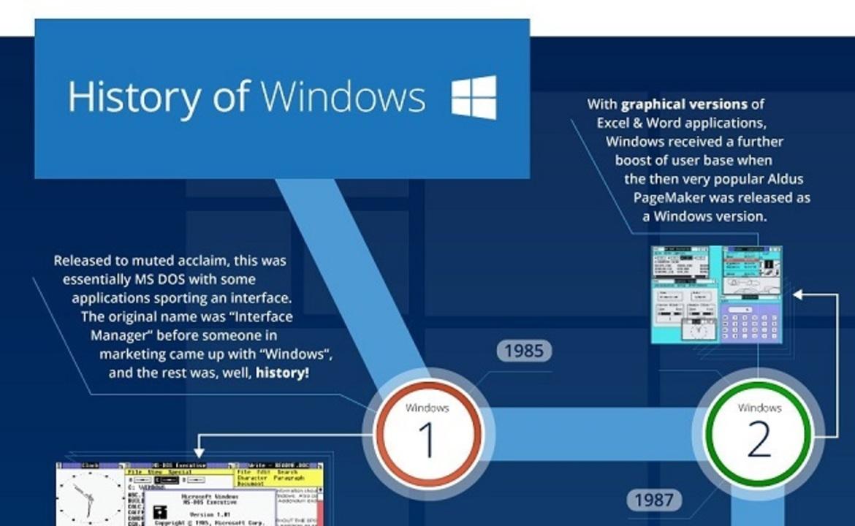 windowsの進化が一発でわかるインフォグラフィック ギズモード ジャパン