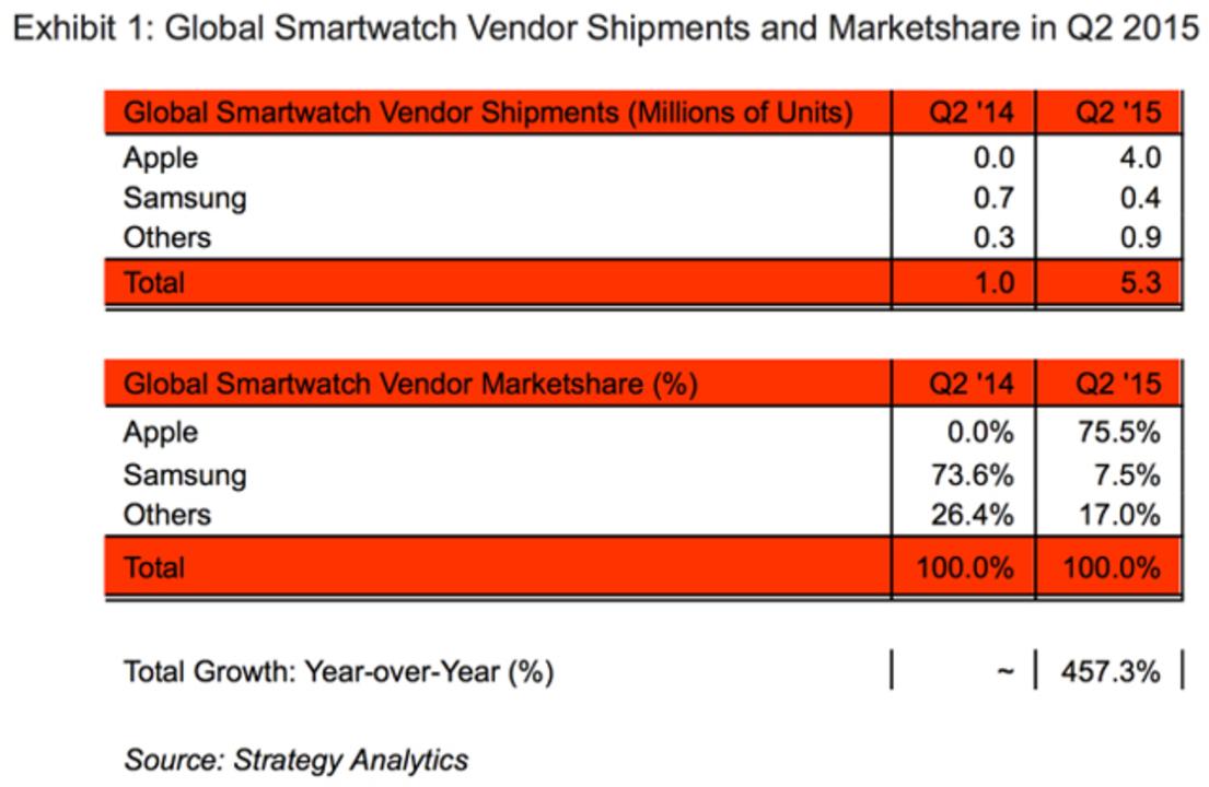 圧倒的じゃないか。Apple Watchスマートウォッチ市場で75%のシェアを占める