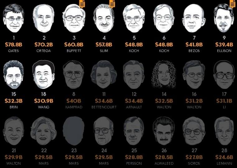 「今、誰が世界一の金持ちなのか」日替わり更新サイト、やはり24日に荒れていた