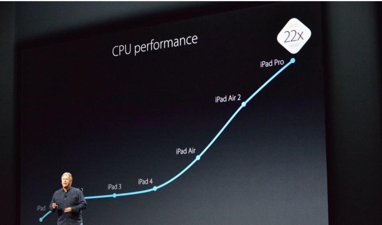 iPad Proの「A9Xチップ」は過去6カ月に出荷されたPCを蹴散らすレベル