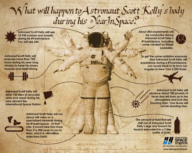 宇宙で1年過ごすと人間の体はどうなる?NASAが実験