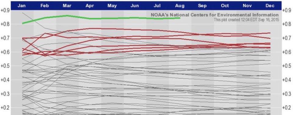 やっぱり2015年8月は観測史上いちばん暑い月だったようだ
