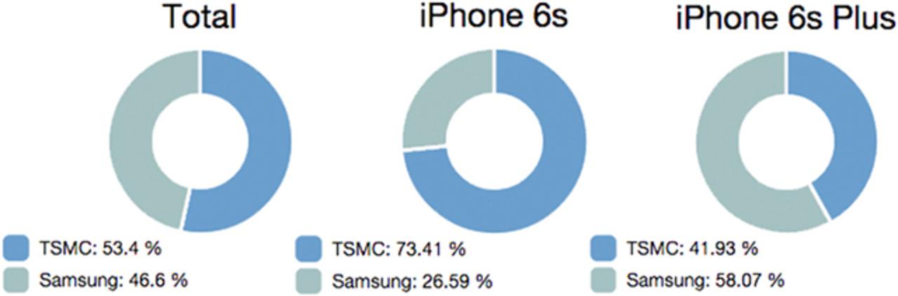 iPhone 6s、iPhone 6s plusに使われているA9チップに2種類あるなんて…