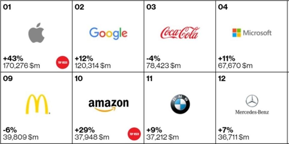アップル、またまた企業価値で世界一位を獲得