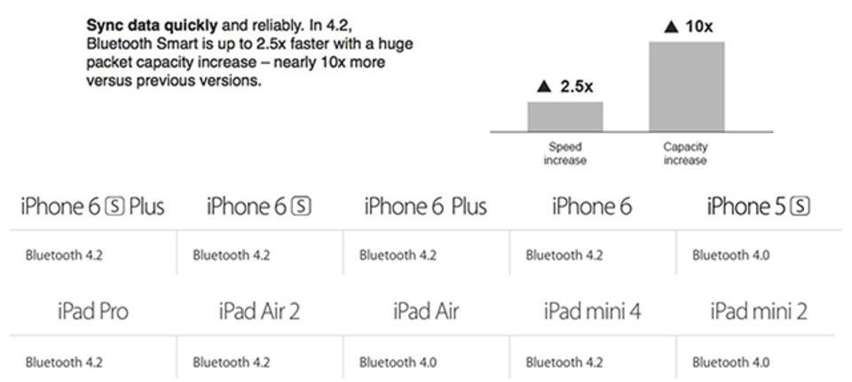 新製品への前準備だった? iPhone、iPadが密かにBluetoothをアップグレードしていた
