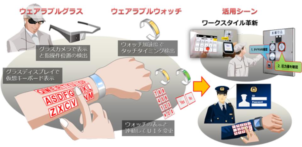 未来きた! NECが腕に投影するバーチャルキーボードを開発