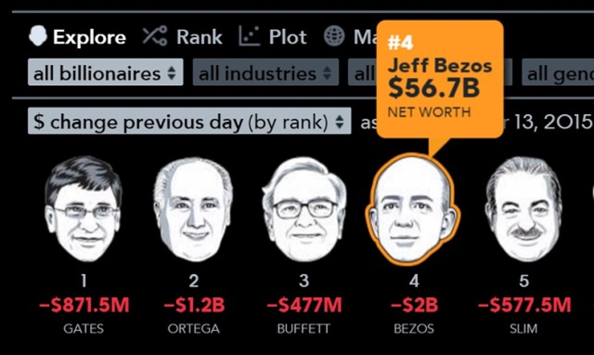 アマゾンCEOのベゾス氏、世界4位の富豪にのし上がる