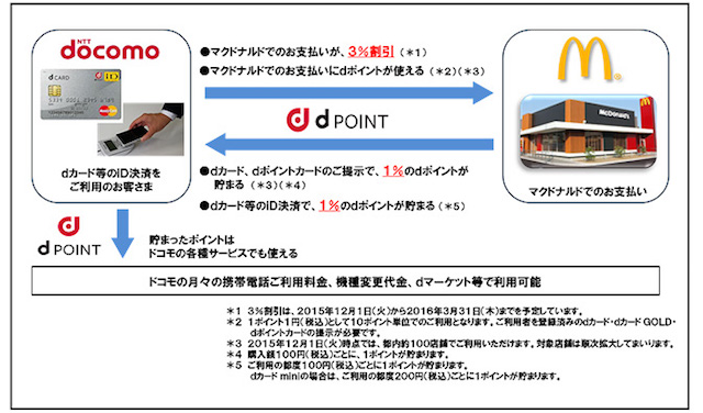 20151111docomo_dpoint2.jpg
