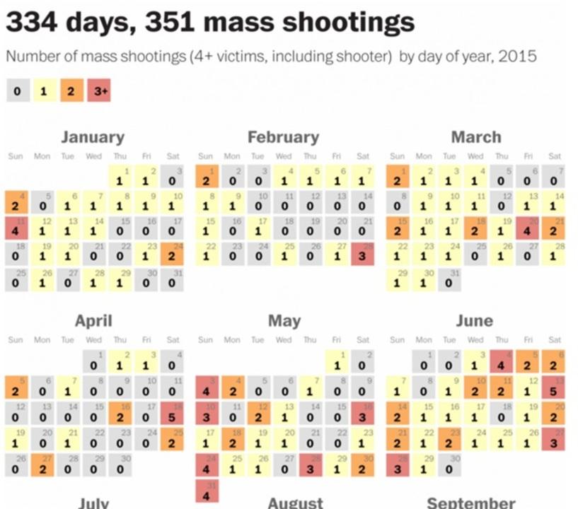 本日は14人死亡、今年352件目の乱射。アメリカ乱射暦で知る