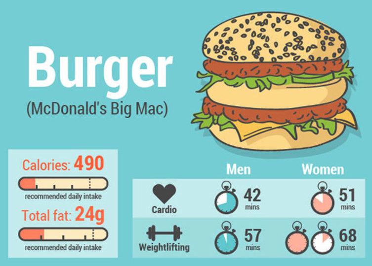 ビッグマック、ピザ、ビール…。これ食べたらこんだけ運動せないかん…!