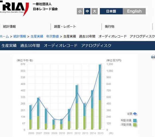 アナログレコード売れています。2015年の生産枚数は2014年比165%