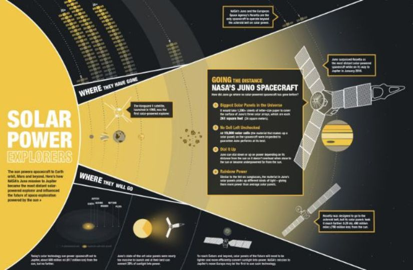 木星探査機ジュノー、太陽電池搭載機の史上最遠距離を突破