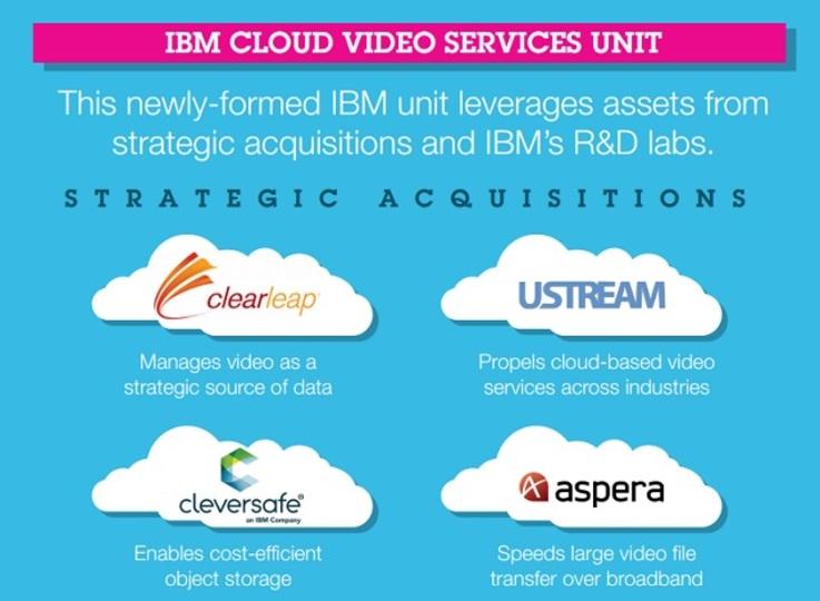 IBM、Ustreamの買収を発表