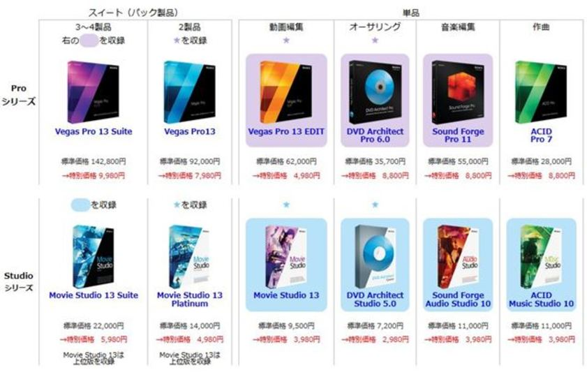 Sony Creative Softwareの動画/音声編集ソフトが最大93%引き!