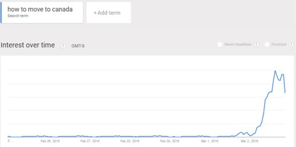 ドナルド・トランプ圧勝のスーパーチューズデー、「カナダ脱出」検索数が1,500%増
